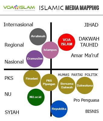 Bongkar Peringkat Situs Islam di Indonesia, Mau Tau Siapa Saja Mereka? MAPmedia-islam3