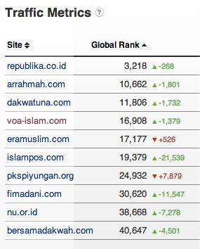 Bongkar Peringkat Situs Islam di Indonesia, Mau Tau Siapa Saja Mereka? TRAFIC-WEB-q4